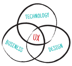 Web design user experience (UX)